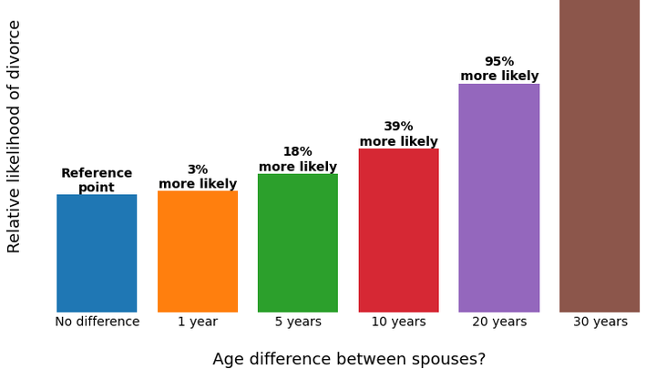 Age Gap and marriage
